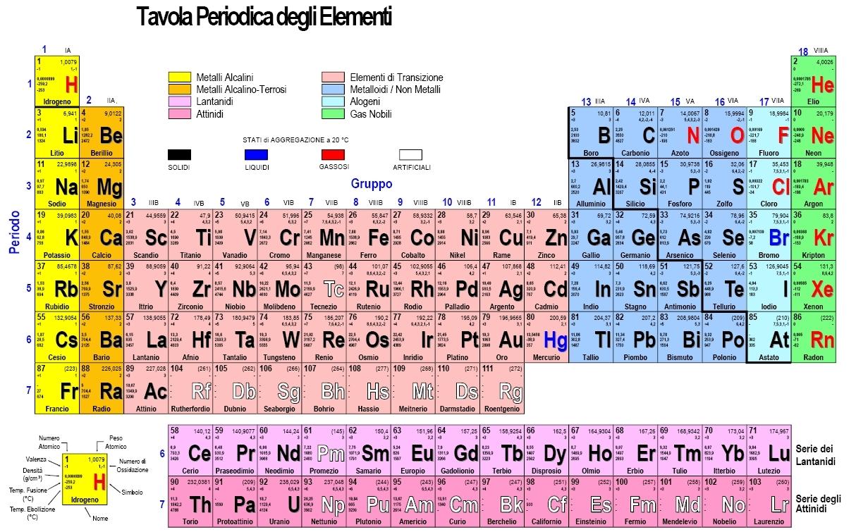 Tavola periodica orbitali 28 images regole semplici - Gli elementi della tavola periodica ...